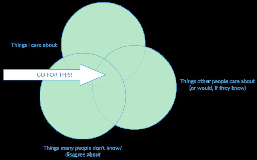 Persuasive speech topic venn diagram.png